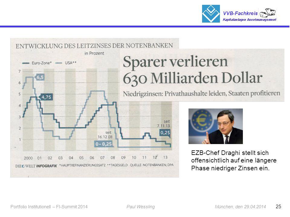 25 Portfolio Institutionell – FI-Summit 2014Paul Wessling München, den 29.04.2014 Fachkreis Kapitalanlagen EZB-Chef Draghi stellt sich offensichtlich