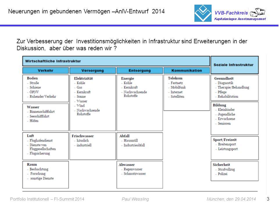 3 Portfolio Institutionell – FI-Summit 2014Paul Wessling München, den 29.04.2014 Fachkreis Kapitalanlagen Zur Verbesserung der Investitionsmöglichkeit