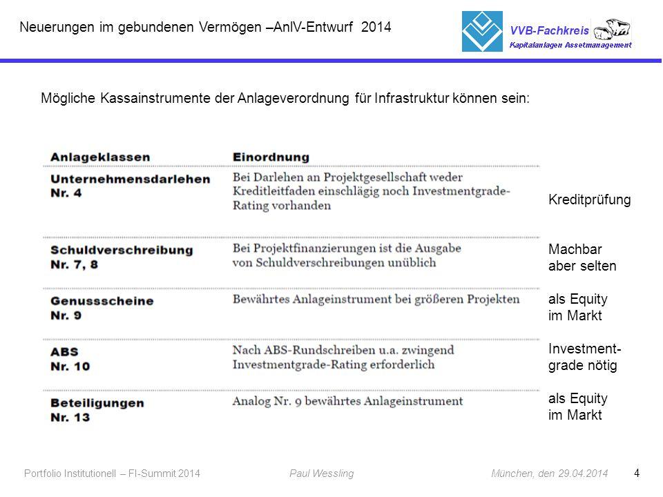 4 Portfolio Institutionell – FI-Summit 2014Paul Wessling München, den 29.04.2014 Fachkreis Kapitalanlagen Mögliche Kassainstrumente der Anlageverordnu