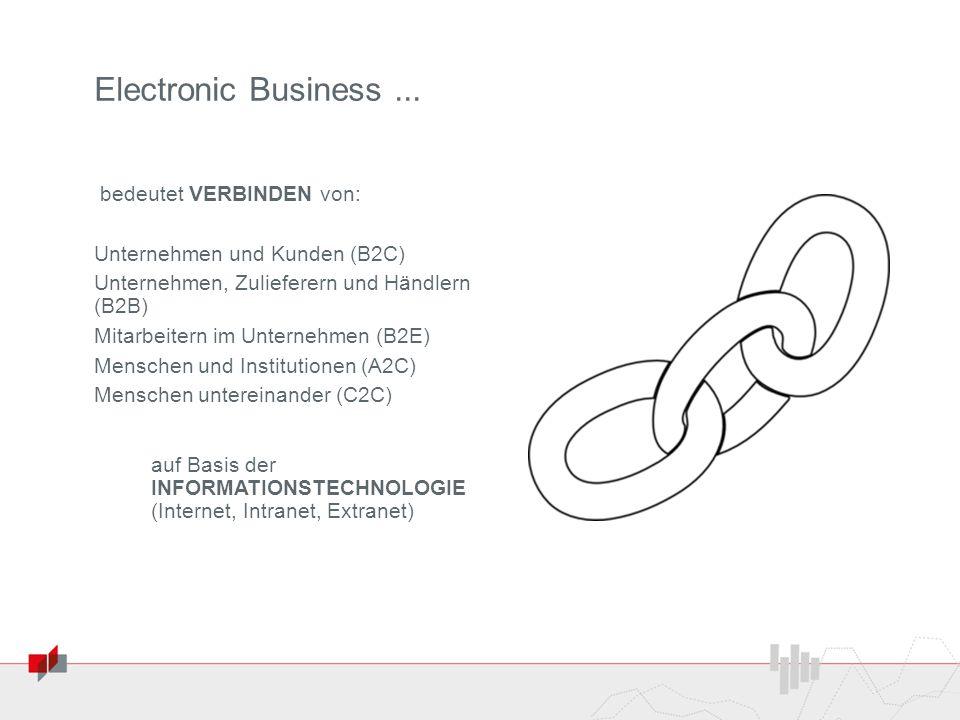 Electronic Business... bedeutet VERBINDEN von: Unternehmen und Kunden (B2C) Unternehmen, Zulieferern und Händlern (B2B) Mitarbeitern im Unternehmen (B