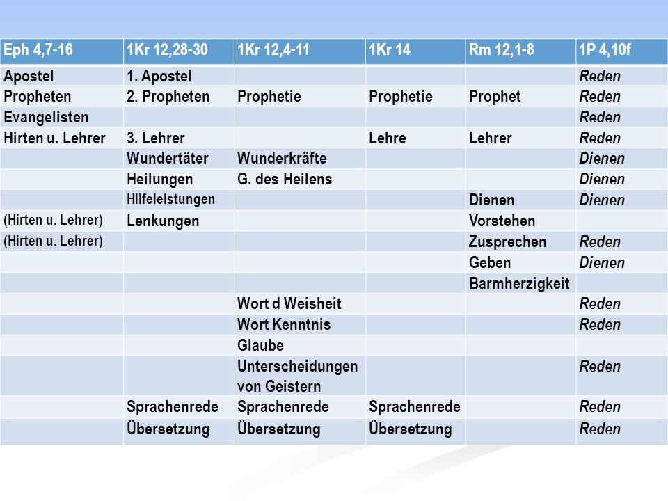Eph 4,7-161Kr 12,28-301Kr 12,4-111Kr 14Rm 12,1-81P 4,10f Apostel1. Apostel Reden Propheten2. ProphetenProphetie Prophet Reden Evangelisten Reden Hirte