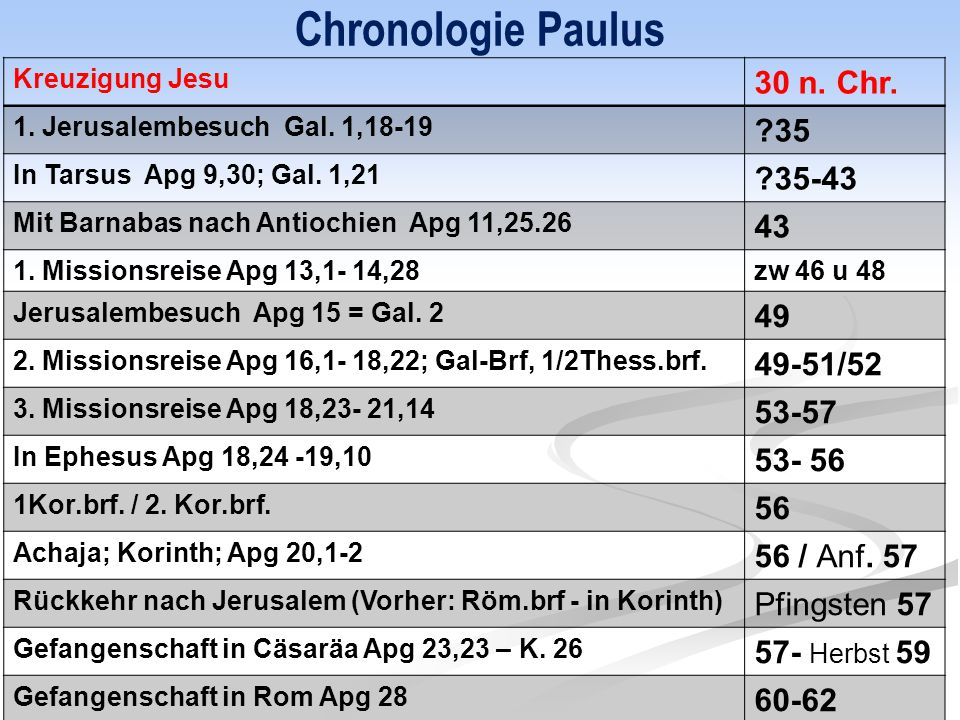 Chronologie Paulus Kreuzigung Jesu 30 n. Chr. 1. Jerusalembesuch Gal. 1,18-19 ?35 In Tarsus Apg 9,30; Gal. 1,21 ?35-43 Mit Barnabas nach Antiochien Ap