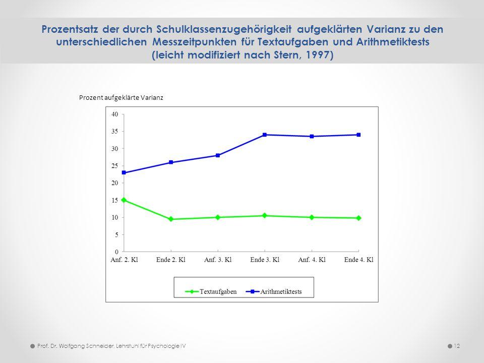 Prozentsatz der durch Schulklassenzugehörigkeit aufgeklärten Varianz zu den unterschiedlichen Messzeitpunkten für Textaufgaben und Arithmetiktests (le