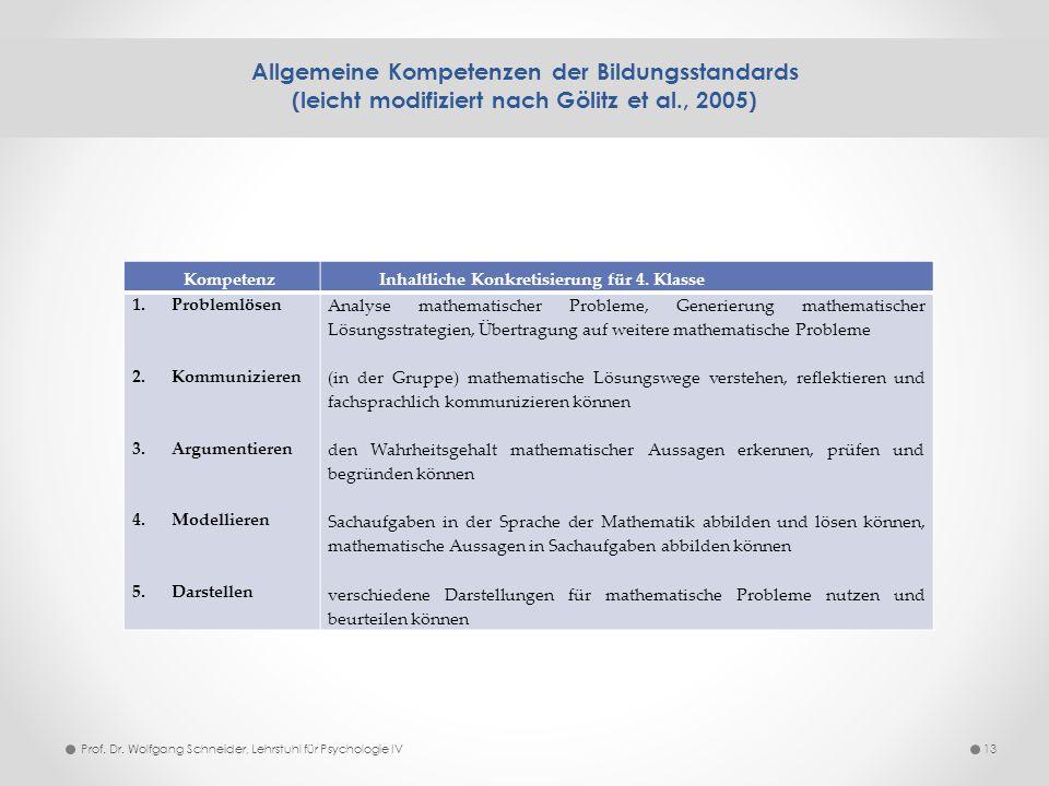 Allgemeine Kompetenzen der Bildungsstandards (leicht modifiziert nach Gölitz et al., 2005) 13 KompetenzInhaltliche Konkretisierung für 4. Klasse 1.Pro