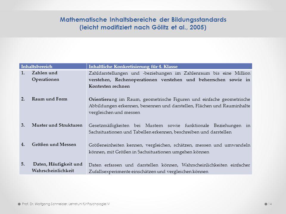 Mathematische Inhaltsbereiche der Bildungsstandards (leicht modifiziert nach Gölitz et al., 2005) 14 InhaltsbereichInhaltliche Konkretisierung für 4.