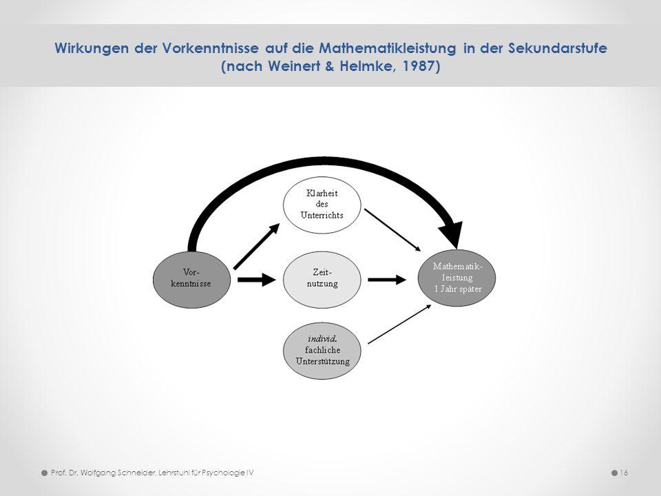 Wirkungen der Vorkenntnisse auf die Mathematikleistung in der Sekundarstufe (nach Weinert & Helmke, 1987) 16Prof. Dr. Wolfgang Schneider, Lehrstuhl fü