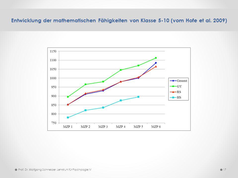 Entwicklung der mathematischen Fähigkeiten von Klasse 5-10 (vom Hofe et al. 2009) 17Prof. Dr. Wolfgang Schneider, Lehrstuhl für Psychologie IV