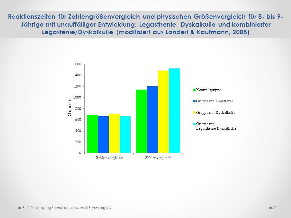 Reaktionszeiten für Zahlengrößenvergleich und physischen Größenvergleich für 8- bis 9- Jährige mit unauffälliger Entwicklung, Legasthenie, Dyskalkulie