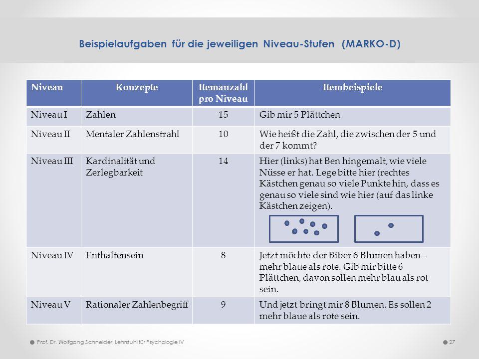 Beispielaufgaben für die jeweiligen Niveau-Stufen (MARKO-D) 27 NiveauKonzepteItemanzahl pro Niveau Itembeispiele Niveau IZahlen15Gib mir 5 Plättchen N