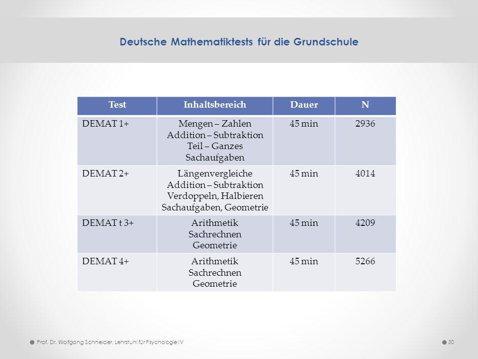 Deutsche Mathematiktests für die Grundschule 30 TestInhaltsbereichDauerN DEMAT 1+Mengen – Zahlen Addition – Subtraktion Teil – Ganzes Sachaufgaben 45