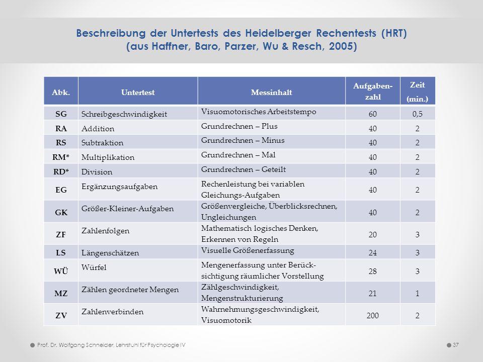 Beschreibung der Untertests des Heidelberger Rechentests (HRT) (aus Haffner, Baro, Parzer, Wu & Resch, 2005) 37 Abk.UntertestMessinhalt Aufgaben- zahl