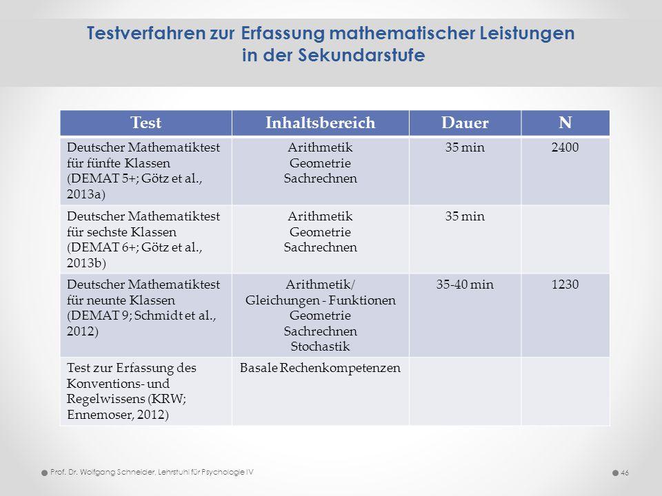 Testverfahren zur Erfassung mathematischer Leistungen in der Sekundarstufe 46 TestInhaltsbereichDauerN Deutscher Mathematiktest für fünfte Klassen (DE