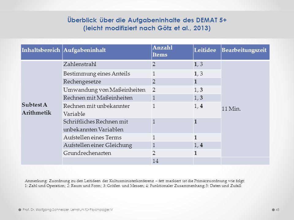 Überblick über die Aufgabeninhalte des DEMAT 5+ (leicht modifiziert nach Götz et al., 2013) 48 InhaltsbereichAufgabeninhalt Anzahl Items LeitideeBearb