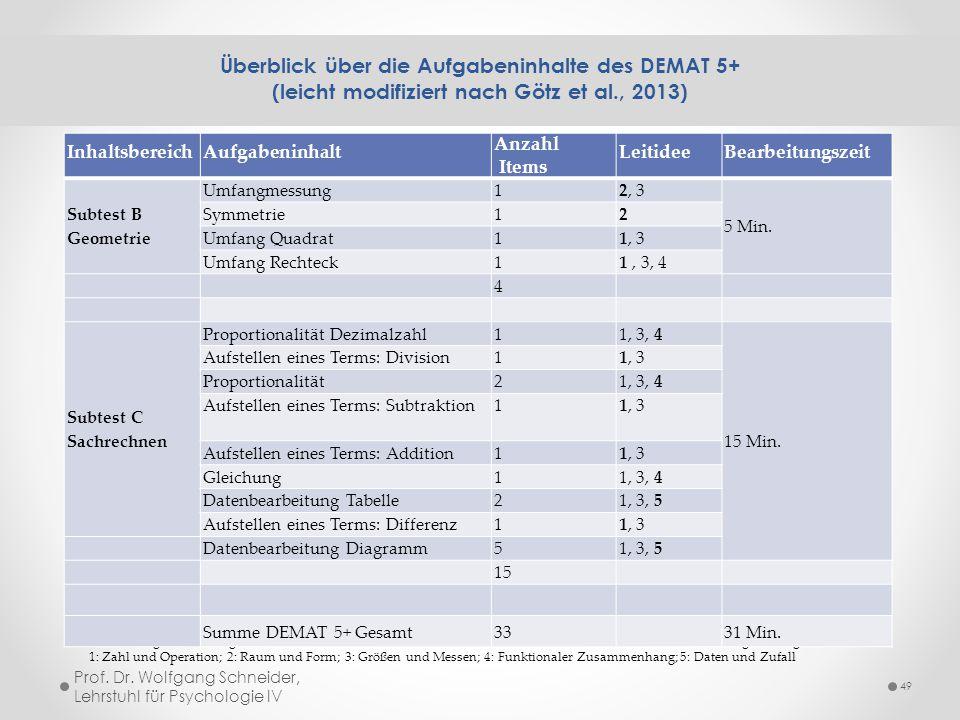 Überblick über die Aufgabeninhalte des DEMAT 5+ (leicht modifiziert nach Götz et al., 2013) 49 Anmerkung: Zuordnung zu den Leitideen der Kultusministe