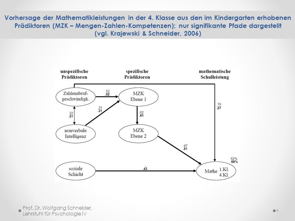 Vorhersage der Mathematikleistungen in der 4. Klasse aus den im Kindergarten erhobenen Prädiktoren (MZK – Mengen-Zahlen-Kompetenzen); nur signifikante