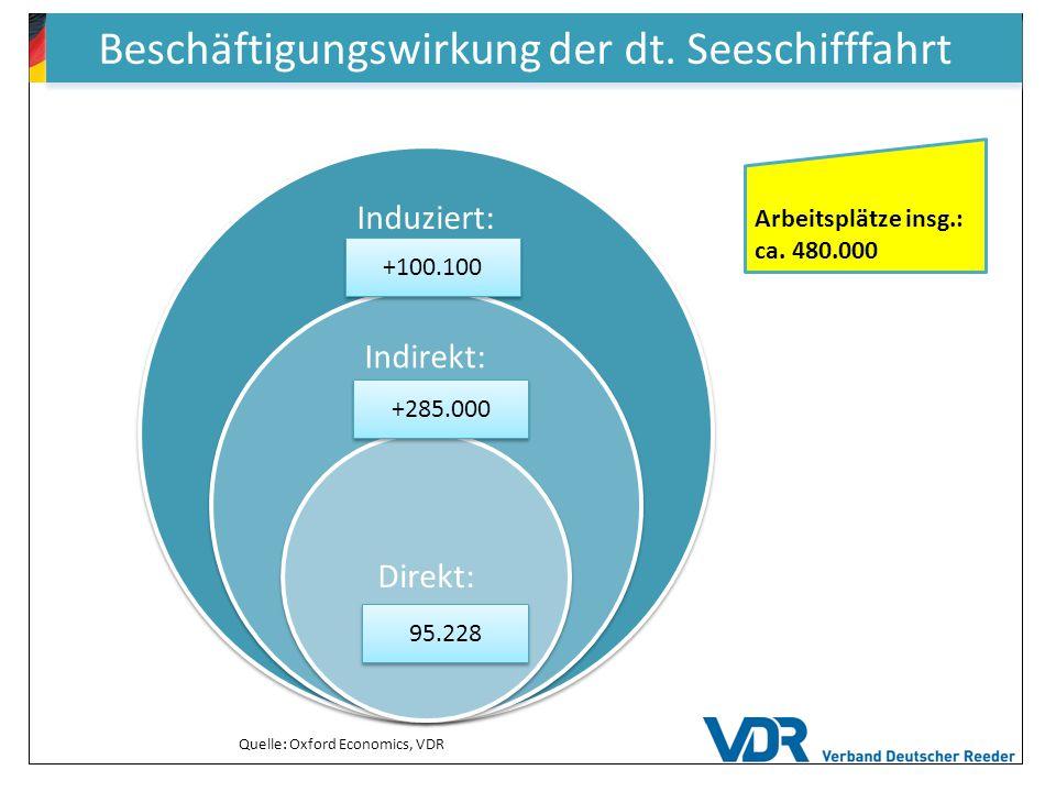 Beschäftigungswirkung der dt. Seeschifffahrt Induziert: Indirekt: Direkt: 95.228 +285.000 +100.100 Quelle: Oxford Economics, VDR Arbeitsplätze insg.: