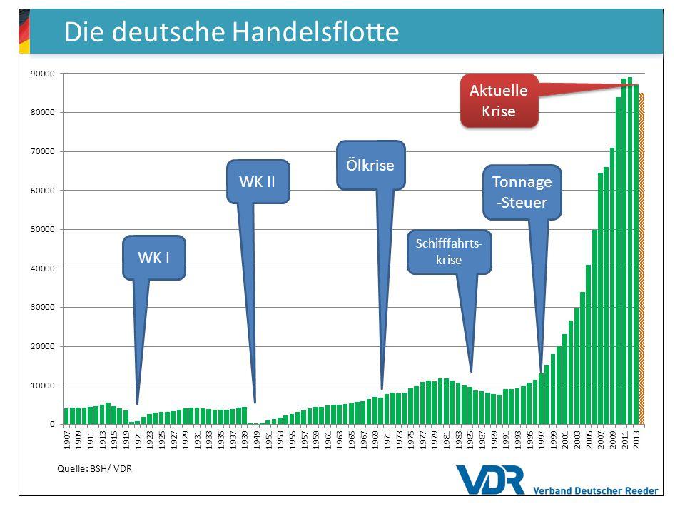 Die deutsche Handelsflotte WK I WK II Ölkrise Schifffahrts- krise Tonnage -Steuer Quelle: BSH/ VDR Aktuelle Krise