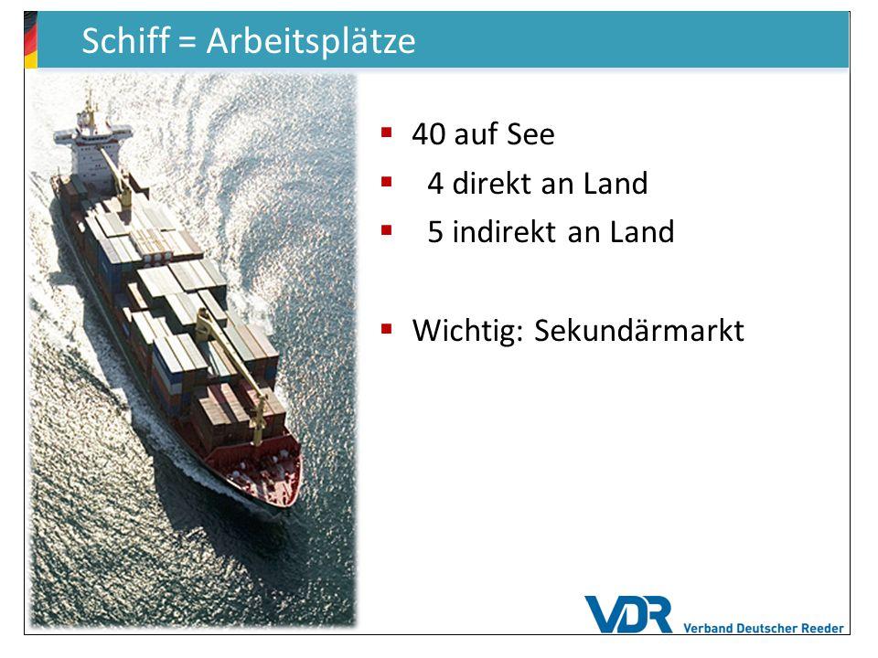  40 auf See  4 direkt an Land  5 indirekt an Land  Wichtig: Sekundärmarkt Schiff = Arbeitsplätze