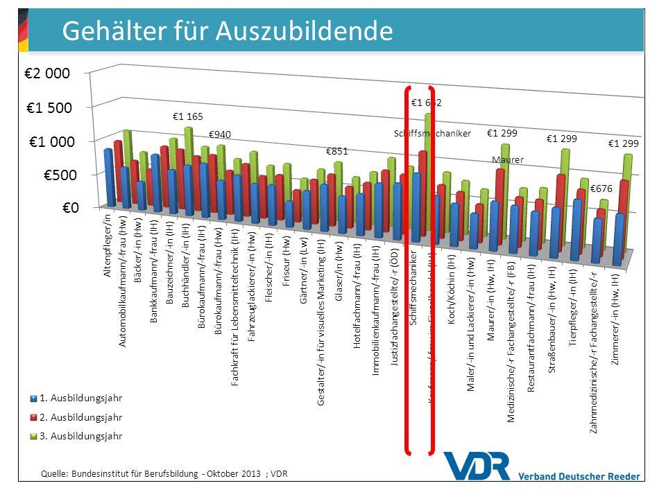 Gehälter für Auszubildende Quelle: Bundesinstitut für Berufsbildung - Oktober 2013 ; VDR