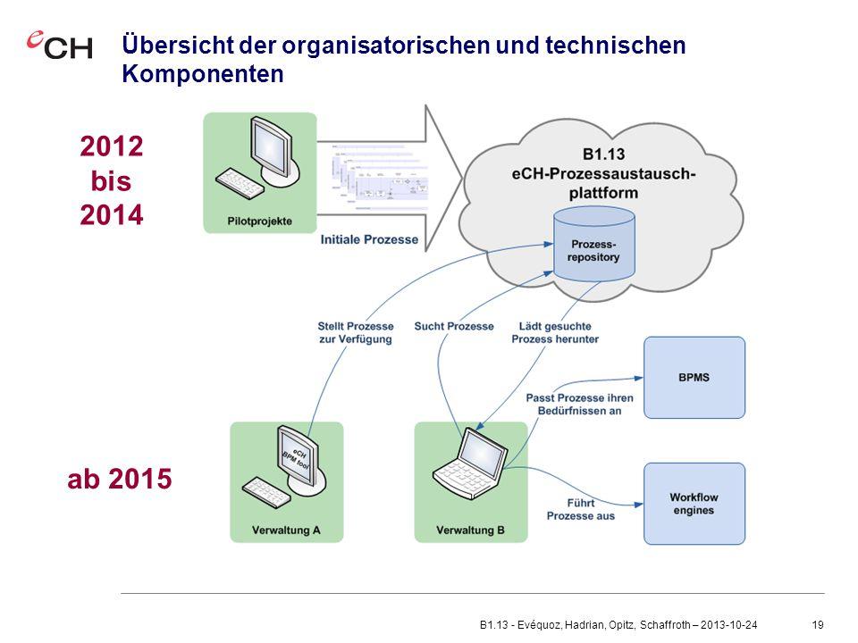 19 Übersicht der organisatorischen und technischen Komponenten 2012 bis 2014 ab 2015 B1.13 - Evéquoz, Hadrian, Opitz, Schaffroth – 2013-10-24