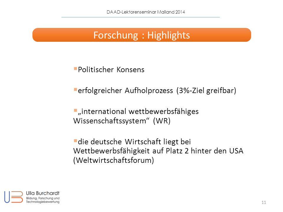 """DAAD-Lektorenseminar Mailand 2014 11 Forschung : Highlights  Politischer Konsens  erfolgreicher Aufholprozess (3%-Ziel greifbar)  """"international wettbewerbsfähiges Wissenschaftssystem (WR)  die deutsche Wirtschaft liegt bei Wettbewerbsfähigkeit auf Platz 2 hinter den USA (Weltwirtschaftsforum)"""