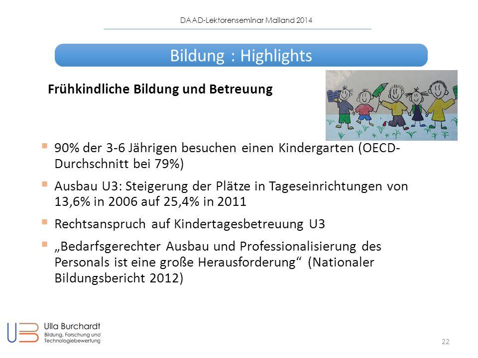 """DAAD-Lektorenseminar Mailand 2014 22  90% der 3-6 Jährigen besuchen einen Kindergarten (OECD- Durchschnitt bei 79%)  Ausbau U3: Steigerung der Plätze in Tageseinrichtungen von 13,6% in 2006 auf 25,4% in 2011  Rechtsanspruch auf Kindertagesbetreuung U3  """"Bedarfsgerechter Ausbau und Professionalisierung des Personals ist eine große Herausforderung (Nationaler Bildungsbericht 2012) Frühkindliche Bildung und Betreuung Bildung : Highlights"""