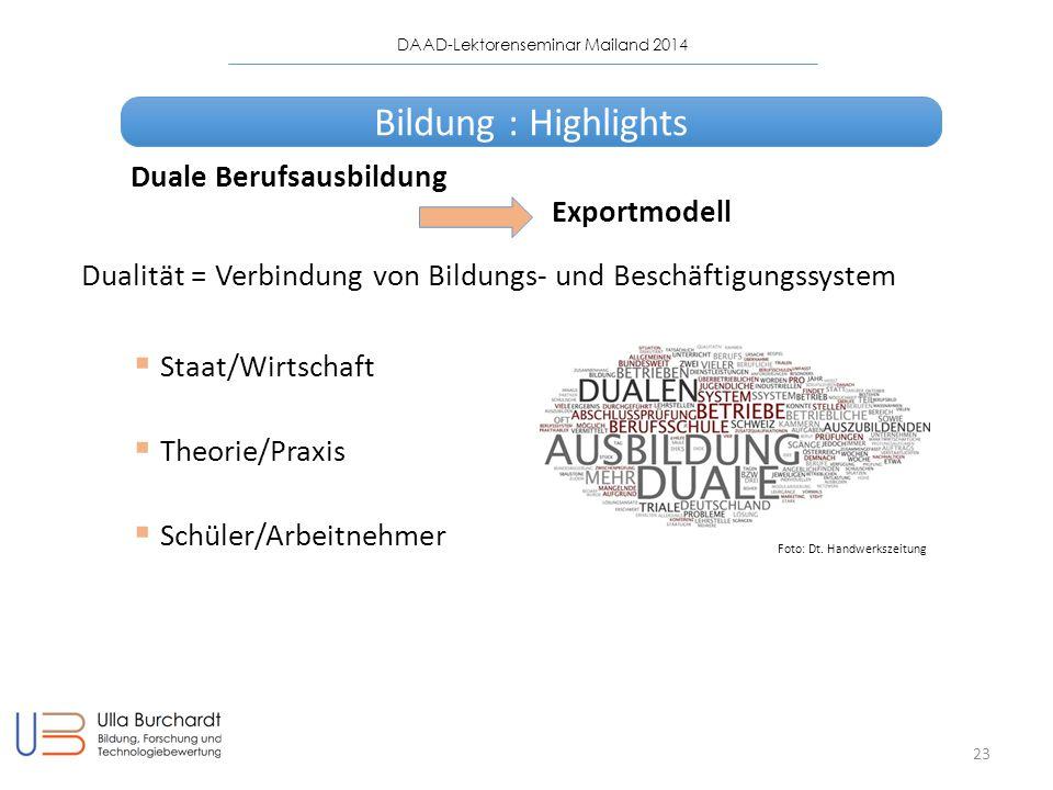 DAAD-Lektorenseminar Mailand 2014 23 Duale Berufsausbildung Exportmodell Dualität = Verbindung von Bildungs- und Beschäftigungssystem  Staat/Wirtschaft  Theorie/Praxis  Schüler/Arbeitnehmer Foto: Dt.