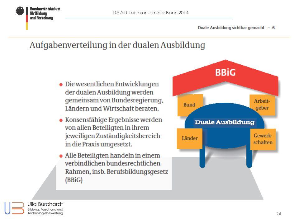 DAAD-Lektorenseminar Mailand 2014 24 DAAD-Lektorenseminar Bonn 2014