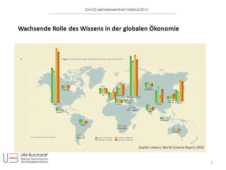 DAAD-Lektorenseminar Mailand 2014 5 Wachsende Rolle des Wissens in der globalen Ökonomie Quelle: Unesco World Science Report 2010