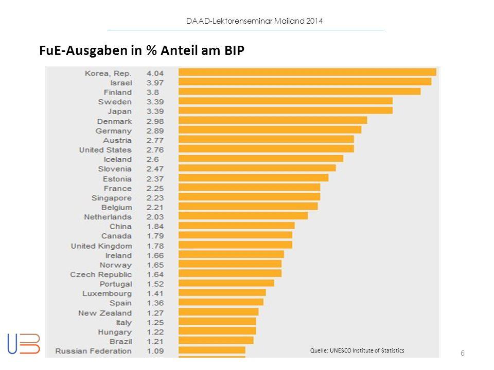 DAAD-Lektorenseminar Mailand 2014 6 FuE-Ausgaben in % Anteil am BIP Quelle: UNESCO Institute of Statistics