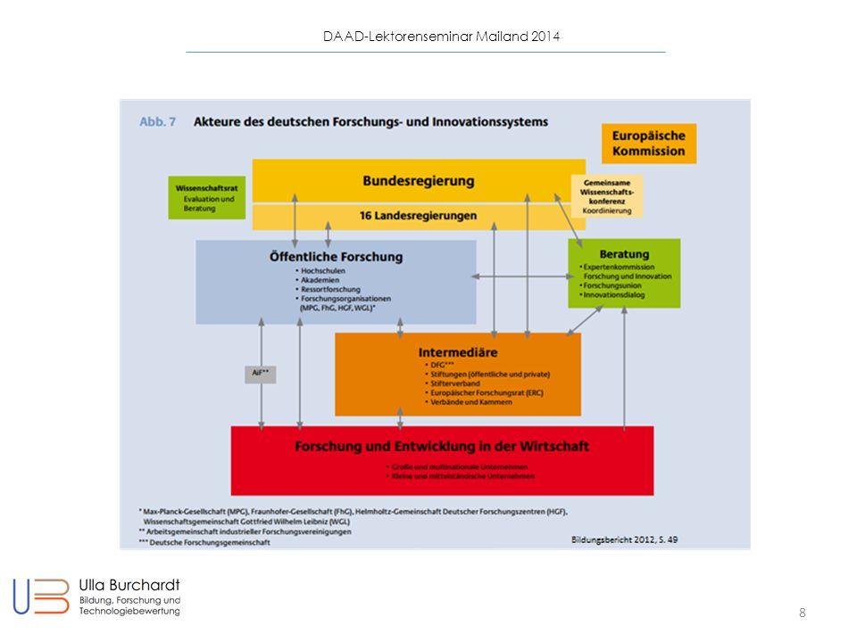 DAAD-Lektorenseminar Mailand 2014 19 Die Herkunft bestimmt den Bildungserfolg Bildung : Herausforderungen