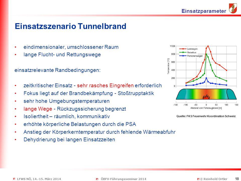 LFWS NÖ, 14.-15. März 2014ÖBFV-Führungsseminar 2014 © Reinhold Ortler 18 Einsatzszenario Tunnelbrand ▪eindimensionaler, umschlossener Raum ▪lange Fluc