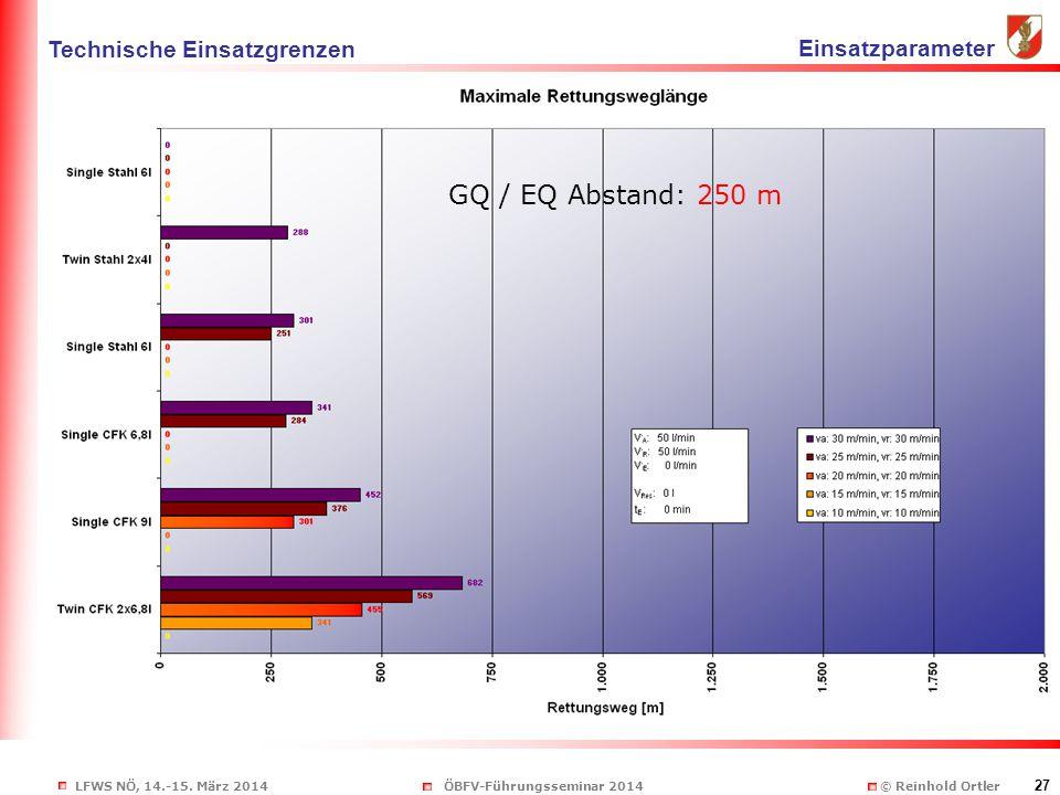 LFWS NÖ, 14.-15. März 2014ÖBFV-Führungsseminar 2014 © Reinhold Ortler 27 sdf GQ / EQ Abstand: 250 m Technische Einsatzgrenzen Einsatzparameter