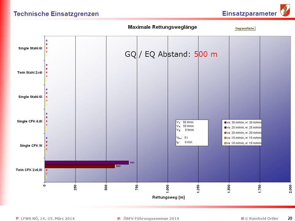 LFWS NÖ, 14.-15. März 2014ÖBFV-Führungsseminar 2014 © Reinhold Ortler 28 GQ / EQ Abstand: 500 m Technische Einsatzgrenzen Einsatzparameter