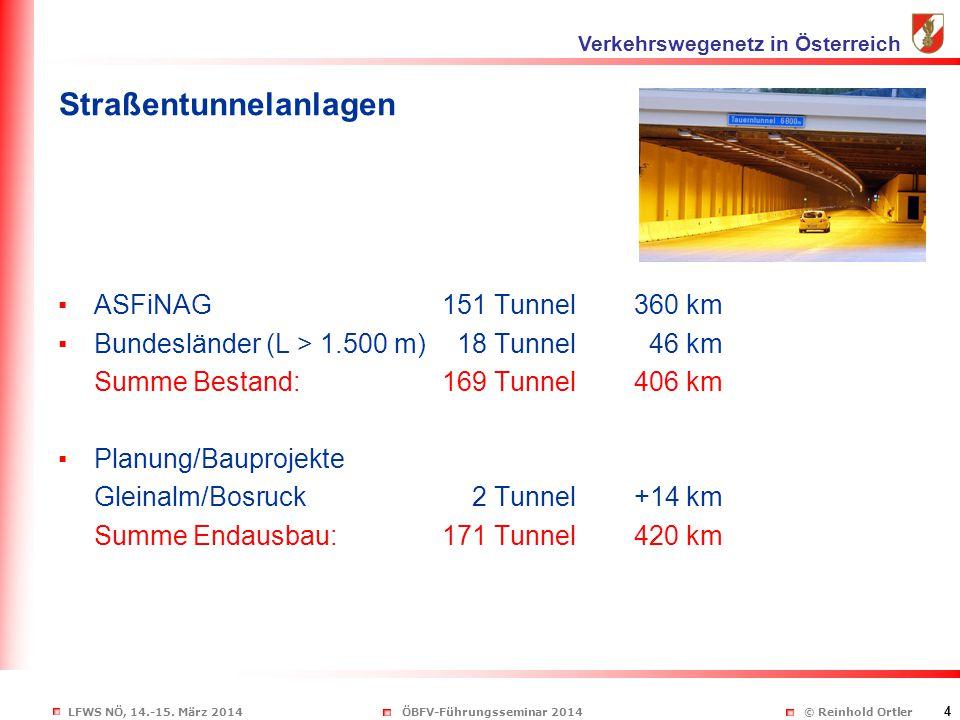 LFWS NÖ, 14.-15. März 2014ÖBFV-Führungsseminar 2014 © Reinhold Ortler 4 Straßentunnelanlagen ▪ASFiNAG 151 Tunnel 360 km ▪Bundesländer (L > 1.500 m) 18