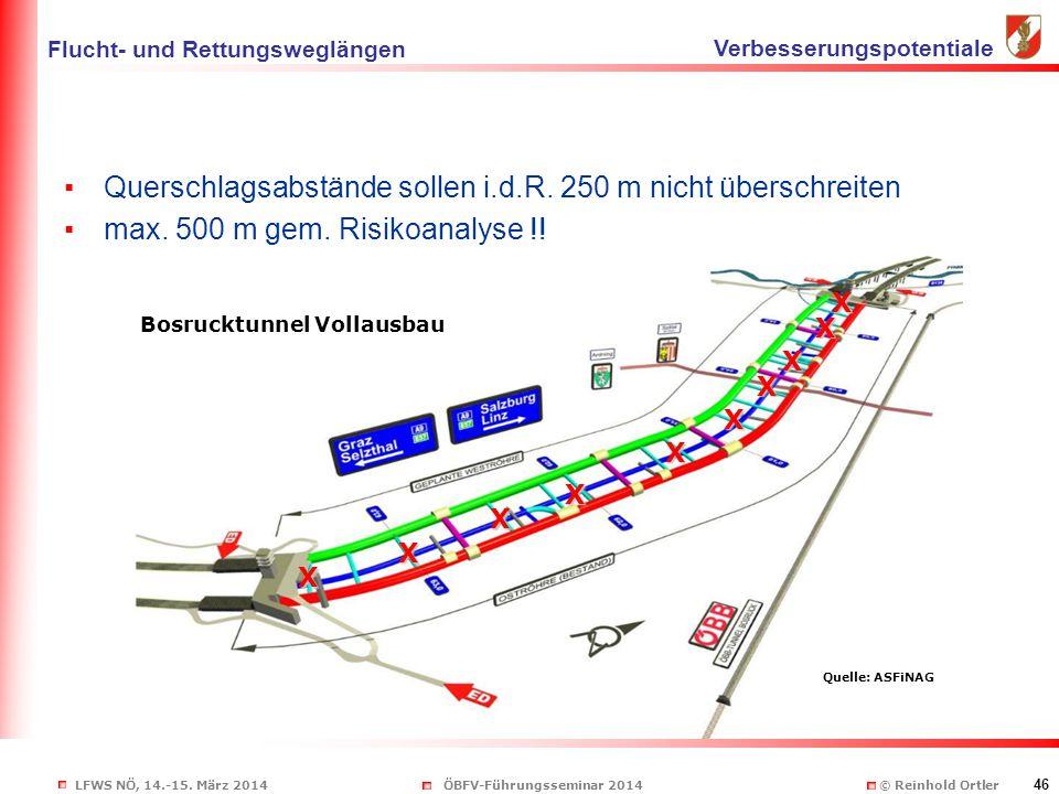 LFWS NÖ, 14.-15. März 2014ÖBFV-Führungsseminar 2014 © Reinhold Ortler 46 ▪Querschlagsabstände sollen i.d.R. 250 m nicht überschreiten ▪max. 500 m gem.