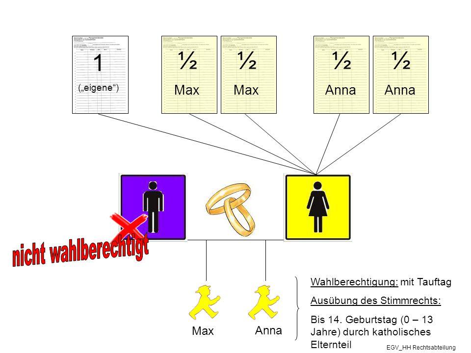 """Max Anna Wahlberechtigung: mit Tauftag Ausübung des Stimmrechts: Bis 14. Geburtstag (0 – 13 Jahre) durch katholisches Elternteil 1 (""""eigene"""") ½ Max ½"""