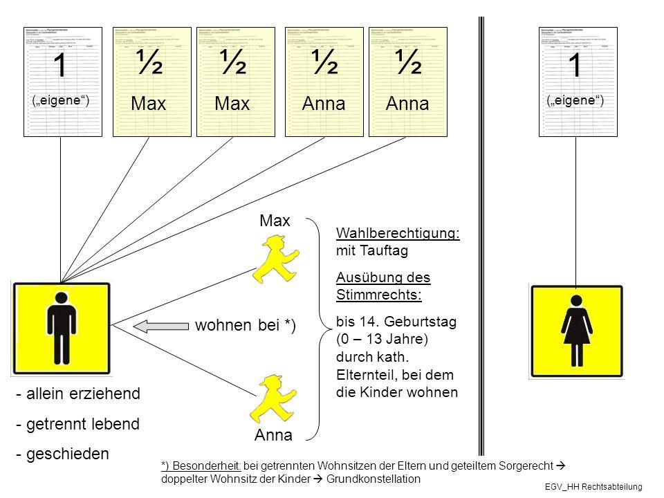 MaxAnna - allein erziehend - getrennt lebend - geschieden wohnen bei *) Max Anna Wahlberechtigung: mit Tauftag Ausübung des Stimmrechts: bis 14. Gebur
