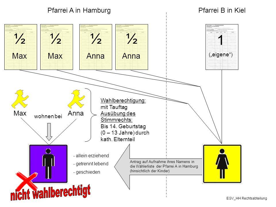 """MaxAnna Pfarrei A in HamburgPfarrei B in Kiel 1 (""""eigene"""") ½ Anna ½ Anna ½ Max ½ Max Anna Wahlberechtigung: mit Tauftag Ausübung des Stimmrechts: Bis"""