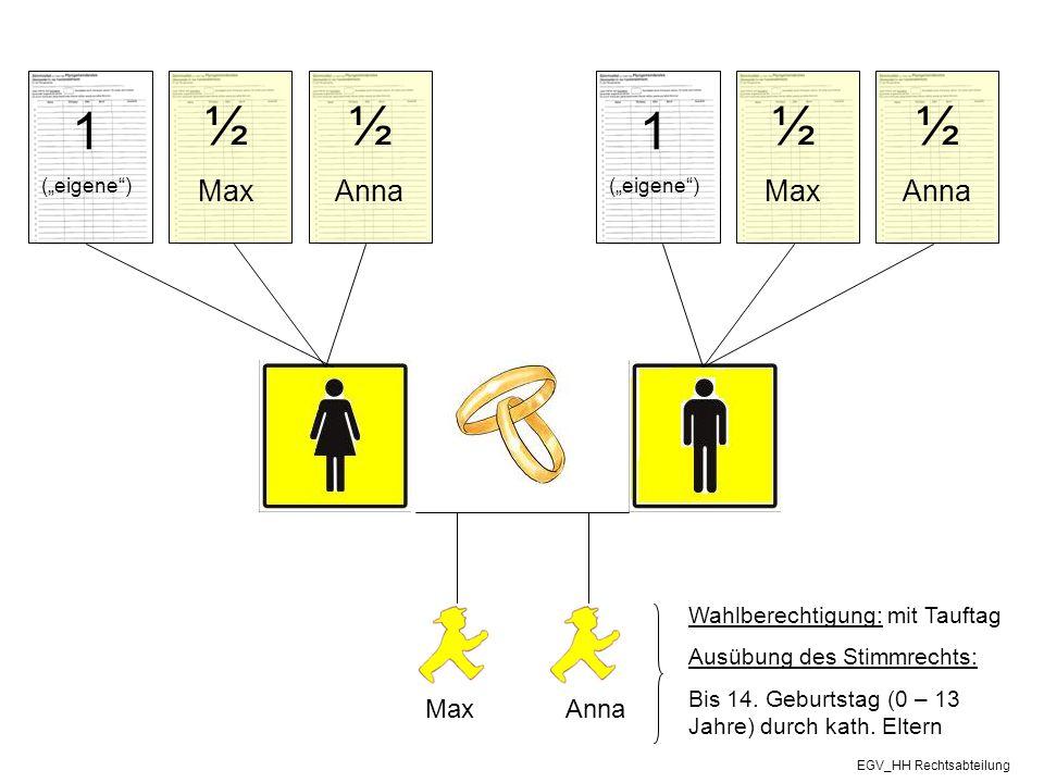 """MaxAnna Wahlberechtigung: mit Tauftag Ausübung des Stimmrechts: Bis 14. Geburtstag (0 – 13 Jahre) durch kath. Eltern 1 (""""eigene"""") ½ Max ½ Anna 1 (""""eig"""