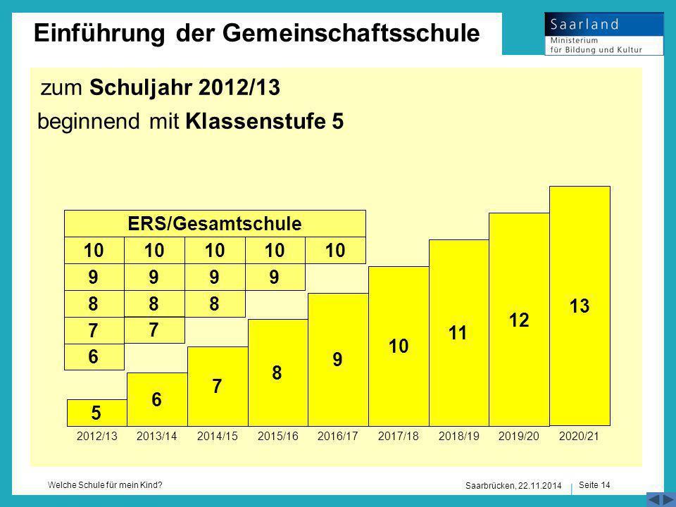 Seite 14 Welche Schule für mein Kind? Einführung der Gemeinschaftsschule zum Schuljahr 2012/13 beginnend mit Klassenstufe 5 Saarbrücken, 22.11.2014 8
