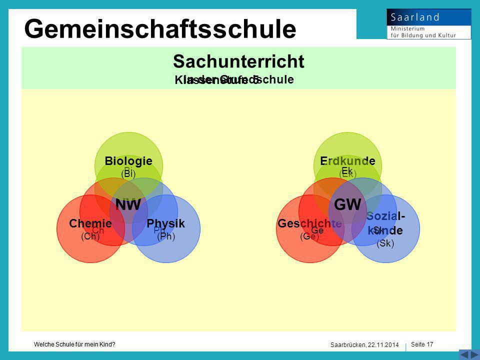 Seite 17 Welche Schule für mein Kind? Saarbrücken, 22.11.2014 Naturwissenschaften (NW)Gesellschaftswissenschaften (GW) Sachunterricht in der Grundschu