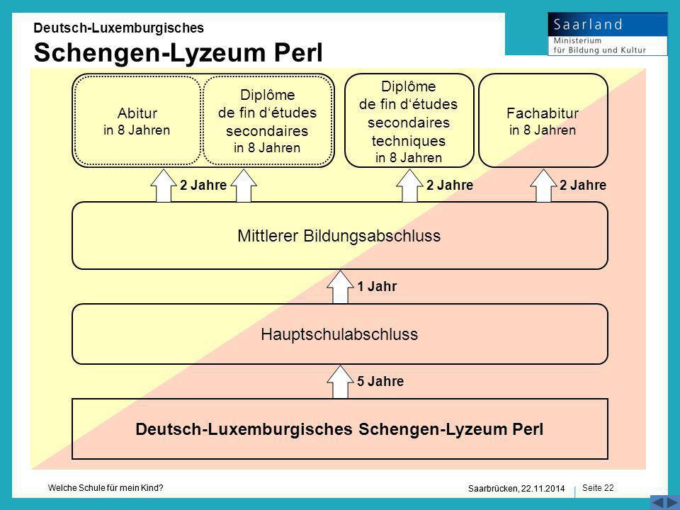 Seite 22 Welche Schule für mein Kind? Saarbrücken, 22.11.2014 2 Jahre Hauptschulabschluss Abitur in 8 Jahren Mittlerer Bildungsabschluss Deutsch-Luxem