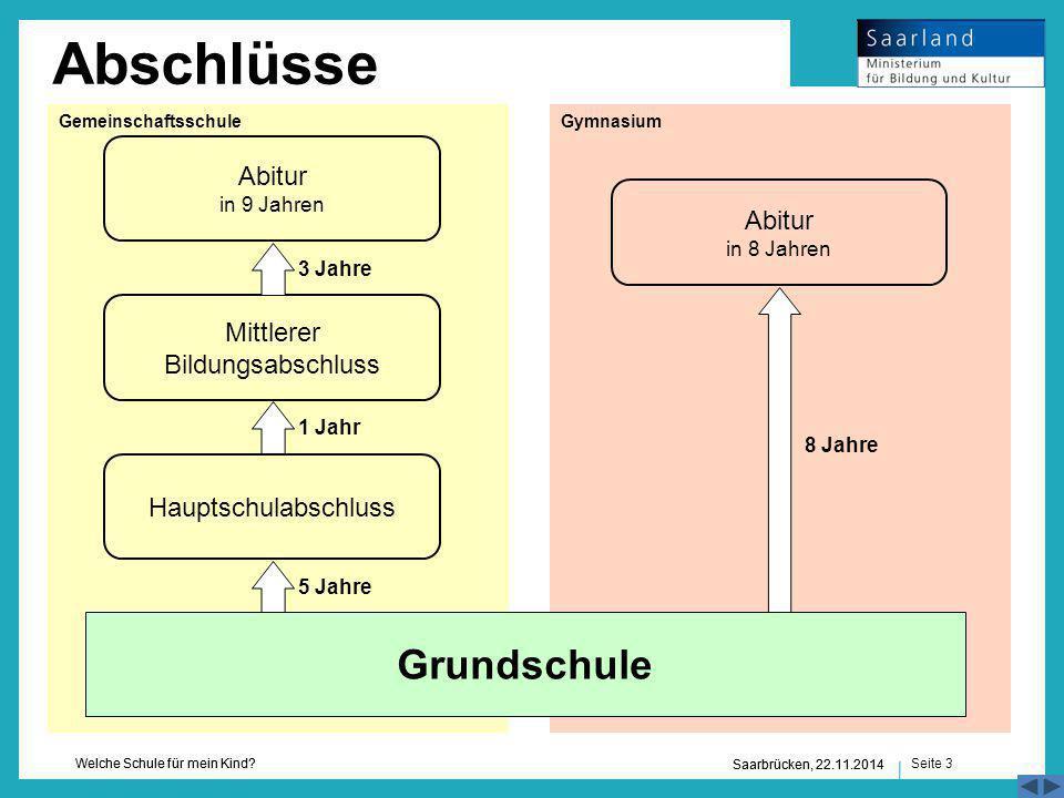 Seite 3 Welche Schule für mein Kind? Saarbrücken, 22.11.2014 3 Jahre Hauptschulabschluss Abitur in 9 Jahren Mittlerer Bildungsabschluss 1 Jahr 5 Jahre