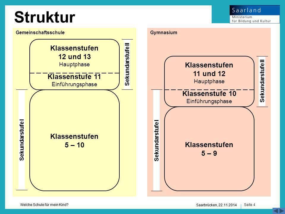 Seite 4 Welche Schule für mein Kind? Saarbrücken, 22.11.2014 Struktur Klassenstufen 5 – 10 Klassenstufen 12 und 13 Hauptphase Klassenstufe 11 Einführu