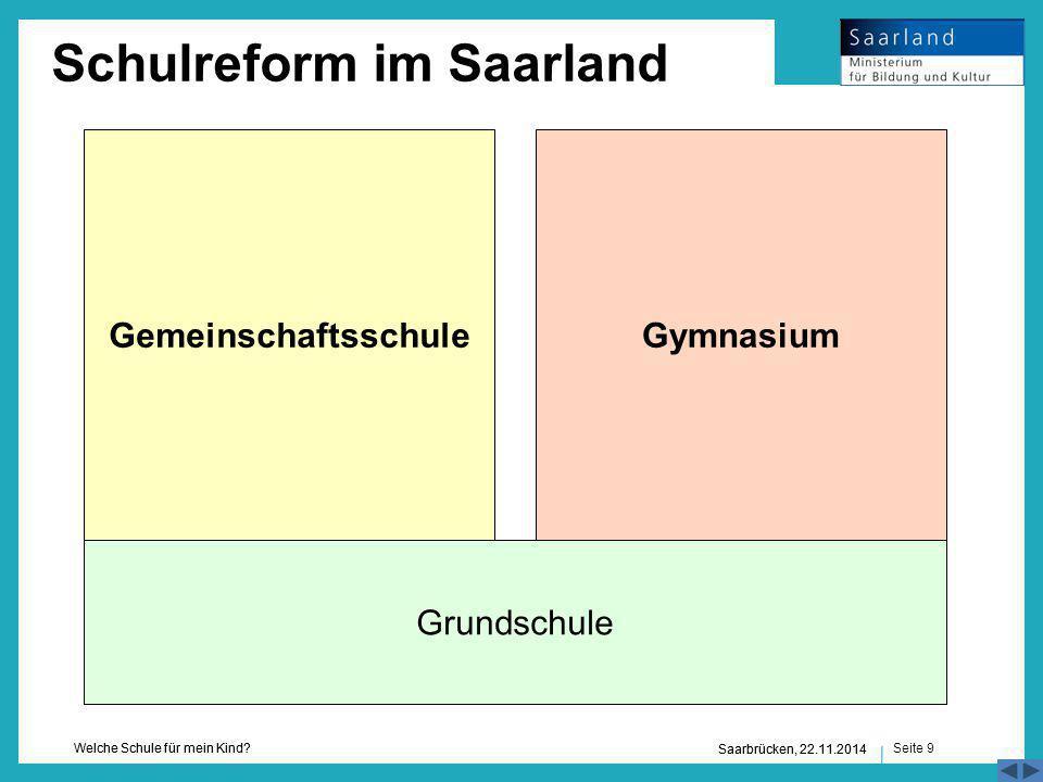 Seite 9 Welche Schule für mein Kind? Saarbrücken, 22.11.2014 Grundschule GymnasiumGemeinschaftsschule Schulreform im Saarland