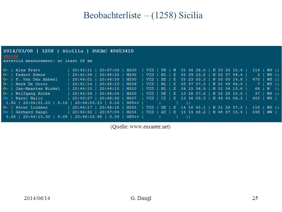 Beobachterliste – (1258) Sicilia 2014/06/14G. Dangl25 (Quelle: www.euraster.net)