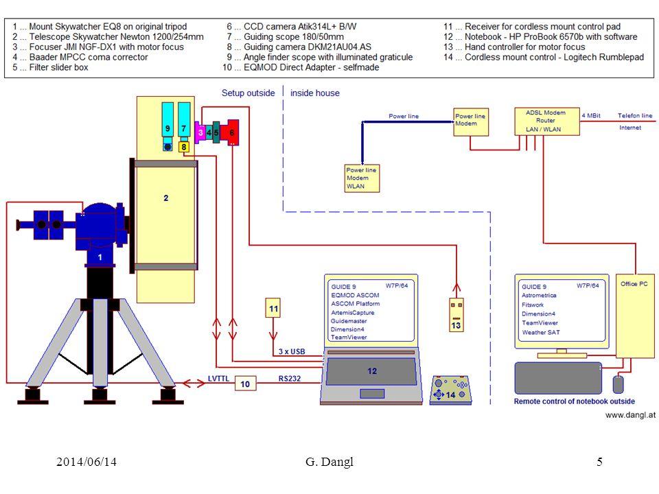 Aufbau mit Fernsteuerung 2014/06/14G. Dangl5