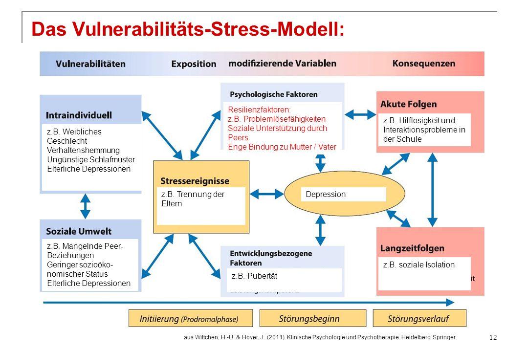 Das Vulnerabilitäts-Stress-Modell: 12 z.B. Weibliches Geschlecht Verhaltenshemmung Ungünstige Schlafmuster Elterliche Depressionen z.B. Mangelnde Peer