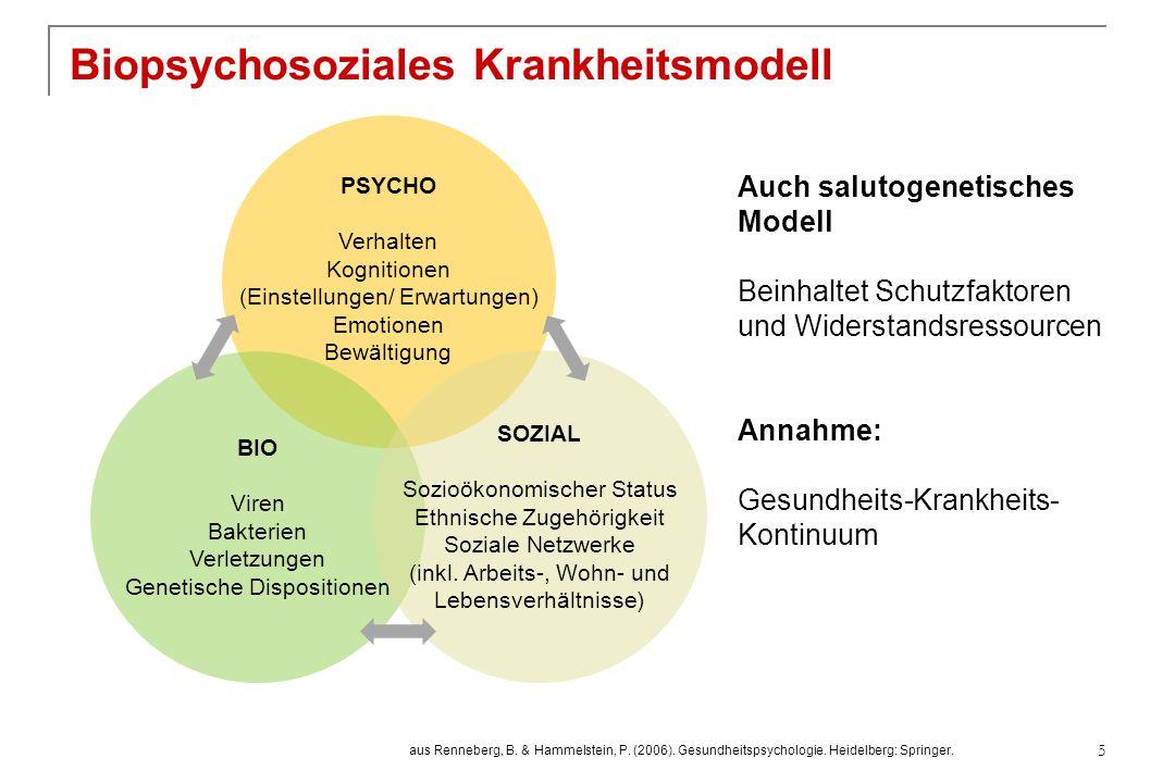 Biopsychosoziales Krankheitsmodell PSYCHO Verhalten Kognitionen (Einstellungen/ Erwartungen) Emotionen Bewältigung BIO Viren Bakterien Verletzungen Ge